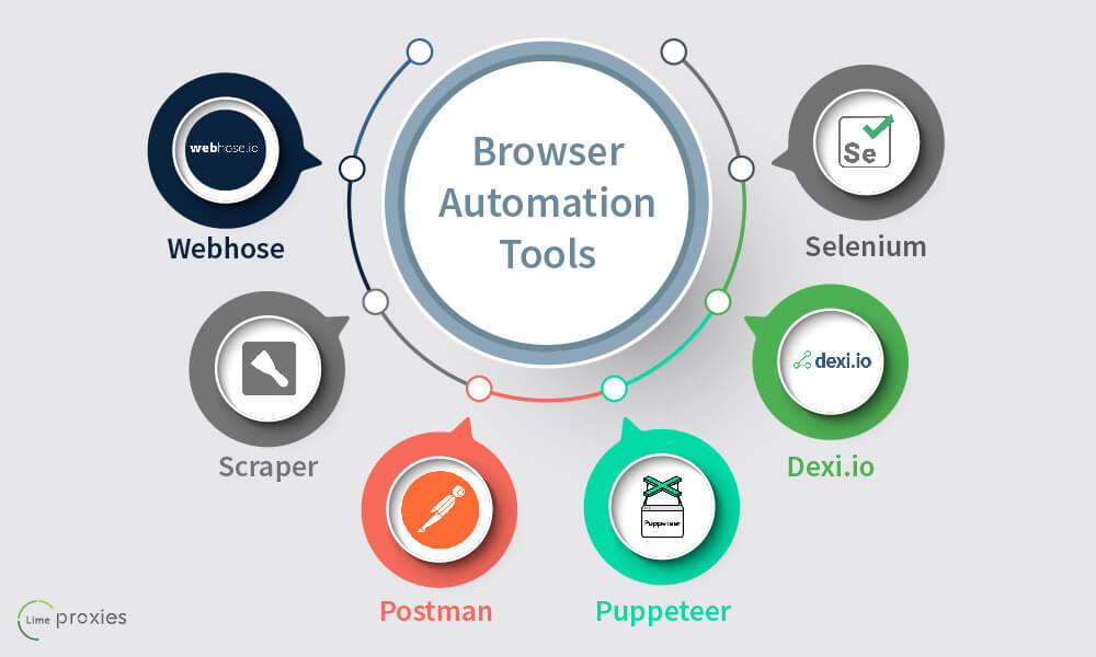 Best Browser Automation Tools for Web Scraping