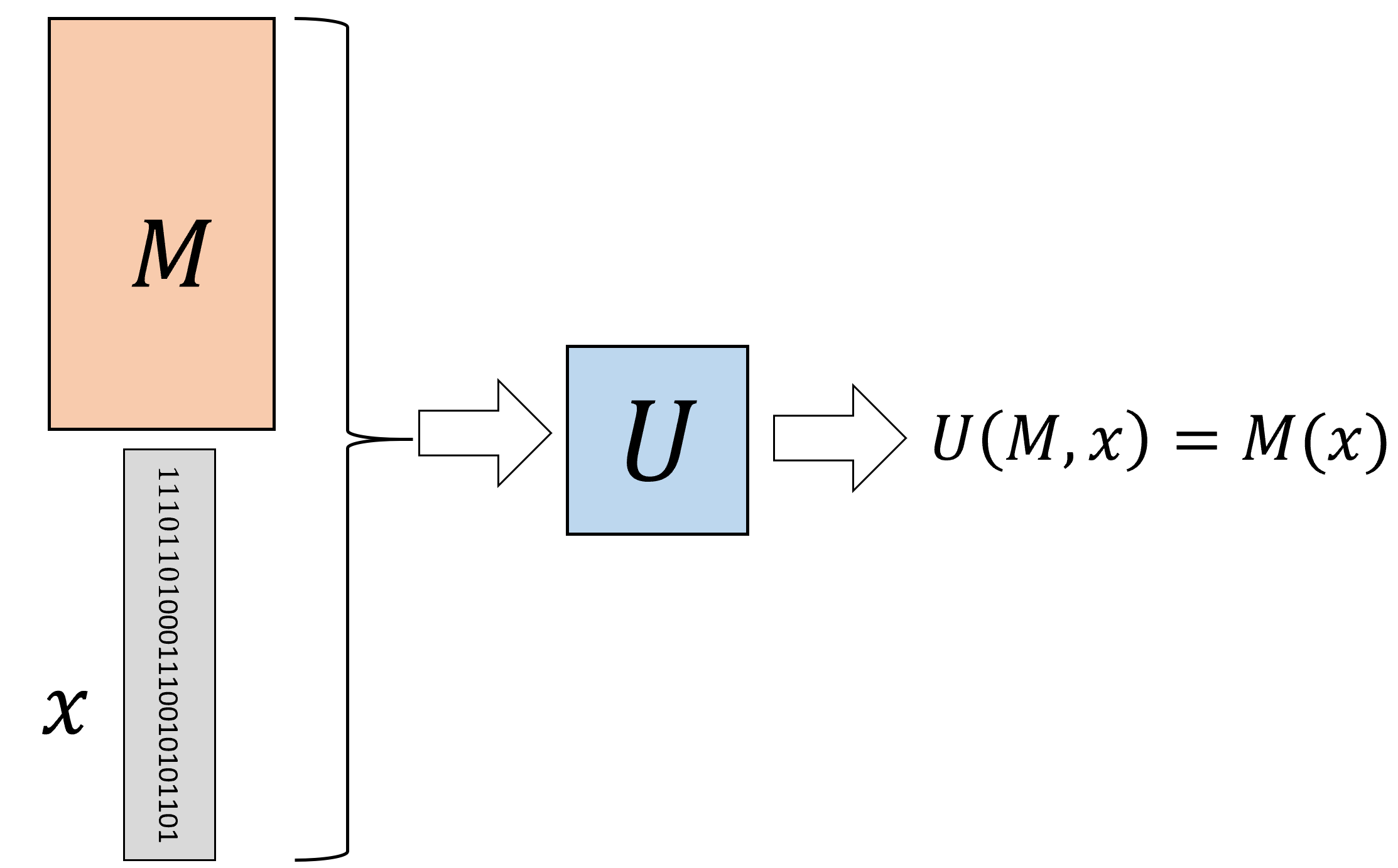 A Universal Turing Machine is a single Turing Machine U that can evaluate, given input the (description as a string of) arbitrary Turing machine M and input x, the output of M on x. In contrast to the universal circuit depicted in , the machine M can be much more complex (e.g., more states or tape alphabet symbols) than U.