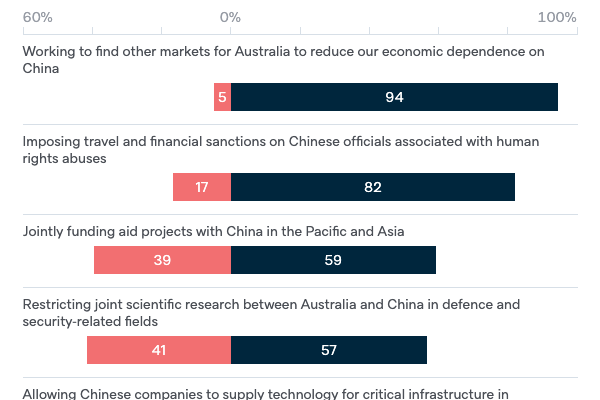 Australian government policies towards China - Lowy Institute Poll 2020