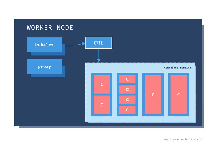 Kubernetes worker node