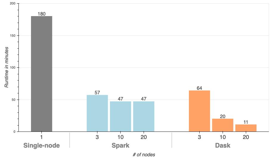 Performance improvments chart