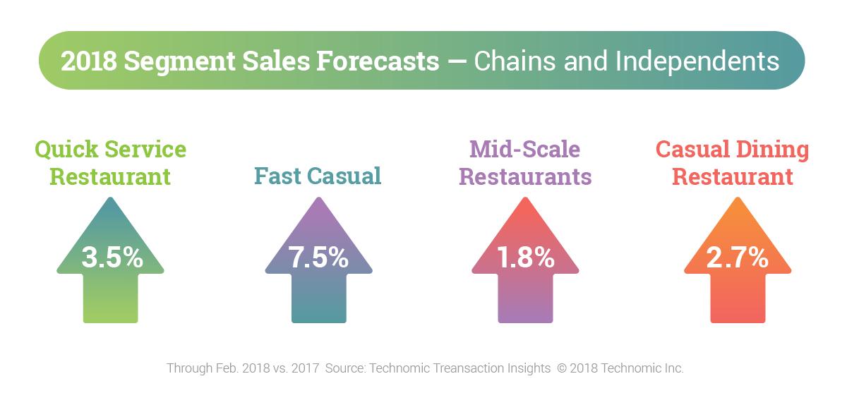 Technomic Case Study Stats