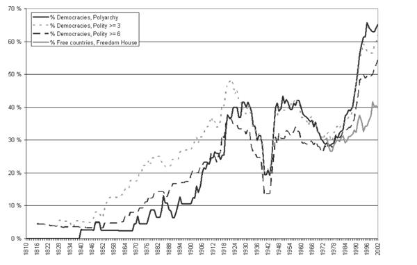 Share-of-democracies-in-the-world-1816–2002-Wilhelmsen.png
