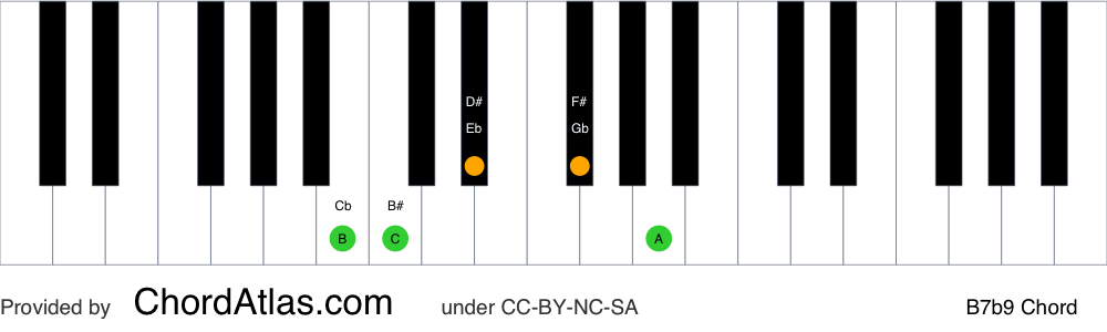 Piano chord chart for the B dominant flat ninth chord (B7b9). The notes B, D#, F#, A and C are highlighted.