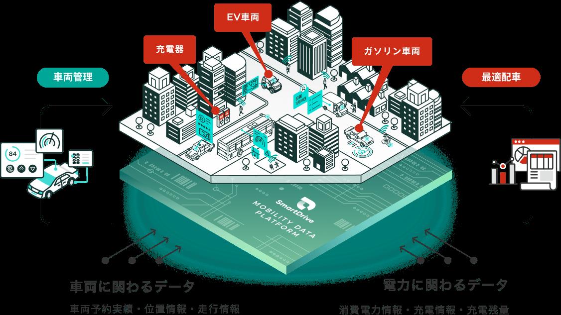 Marubeni × Mobility Data Platformの概略イメージ図