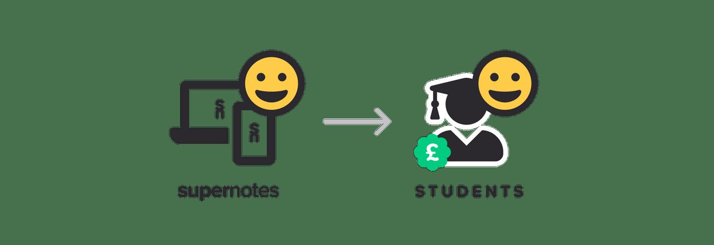 Supernotes (happy) --> Students (happy)