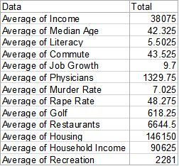 Another example of a pivot table in Excel