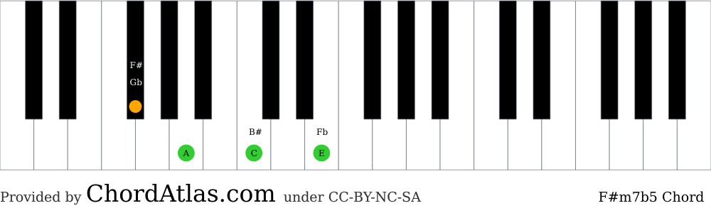 Piano chord chart for the F sharp minor seventh flat five chord (F#m7b5). The notes F#, A, C and E are highlighted.