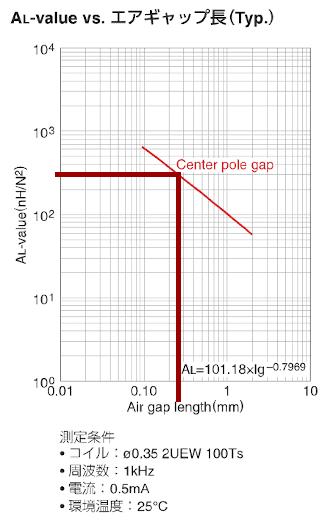 ALvalue-gap01