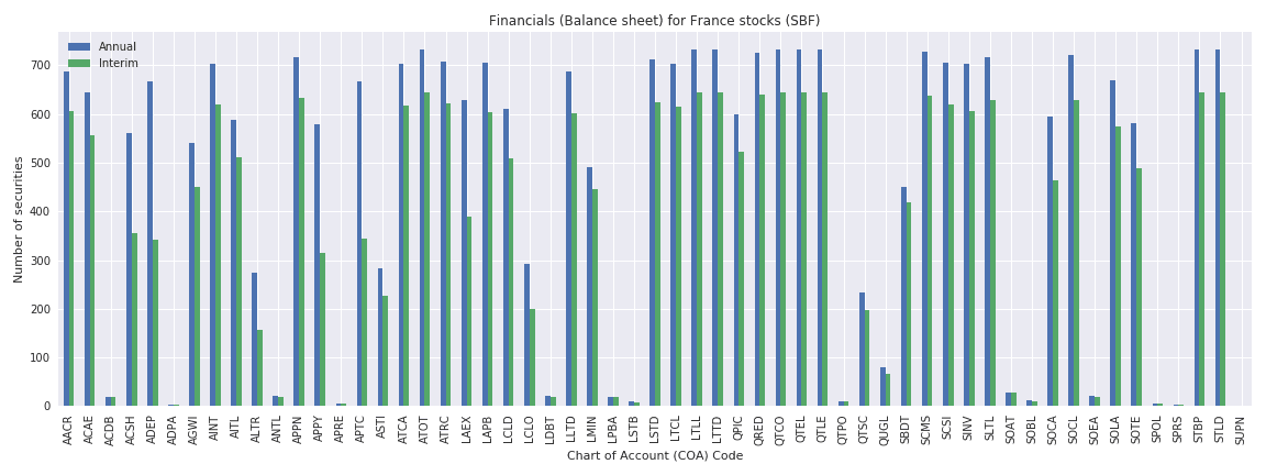 France Reuters financials balance sheet