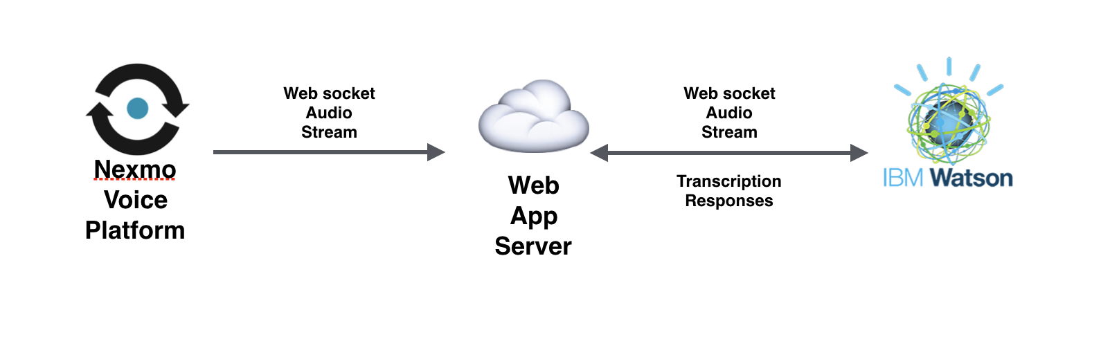 The flow of the application featured in this article
