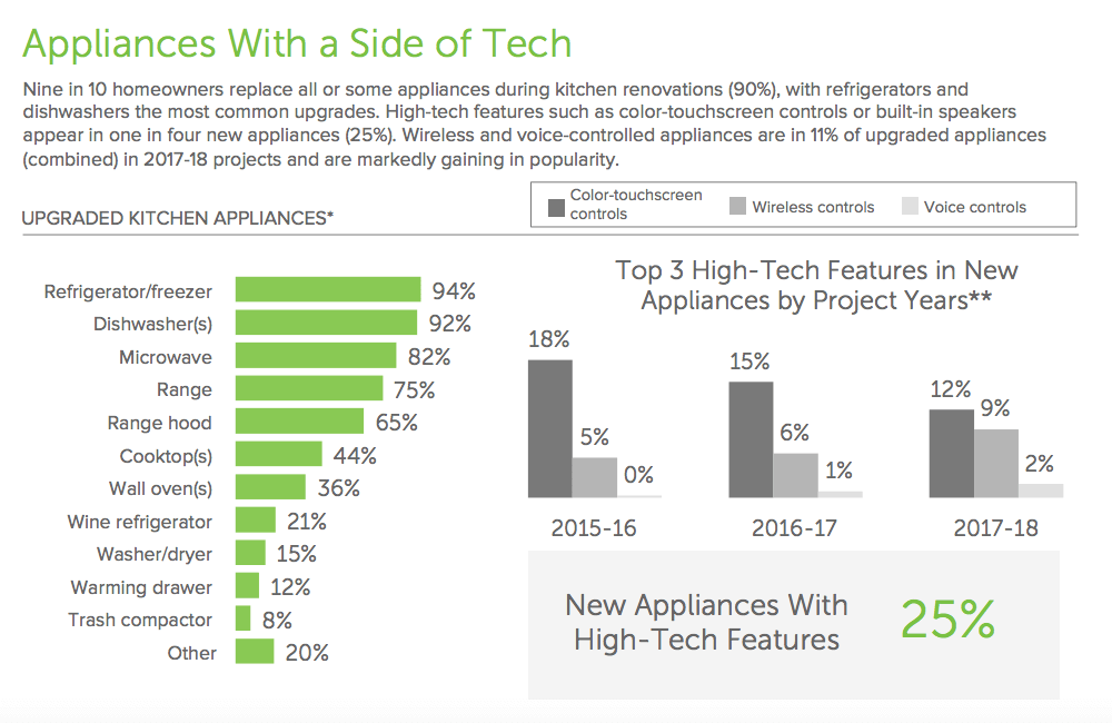 bar graphs showing growth of high-tech kitchen appliances