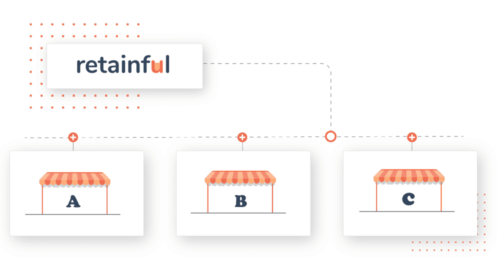 connect multiple online stores