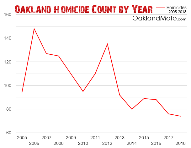 Oakland_Murder_Rate_By_Year