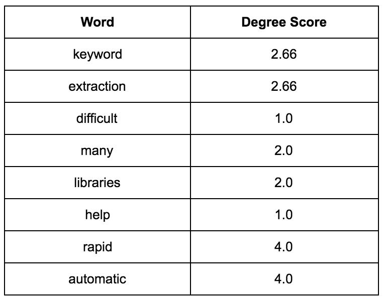 RAKE frequency score