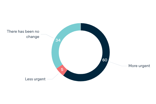 Urgency of climate change - Lowy Institute Poll 2020