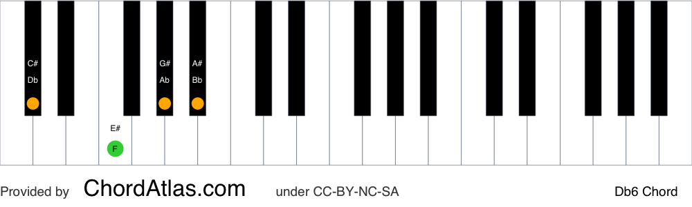 Piano chord chart for the D flat sixth chord (Db6). The notes Db, F, Ab and Bb are highlighted.