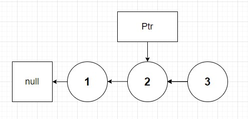 step two of reverseList(node 1). node 1 next is set to null so that only node 2 pointing to node 1 only exists