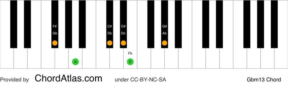 Piano chord chart for the G flat minor thirteenth chord (Gbm13). The notes Gb, Bbb, Db, Fb, Ab and Eb are highlighted.