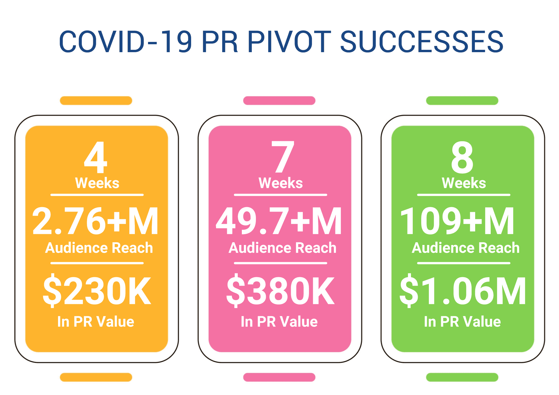 COVID-19 PR Pivot Successes