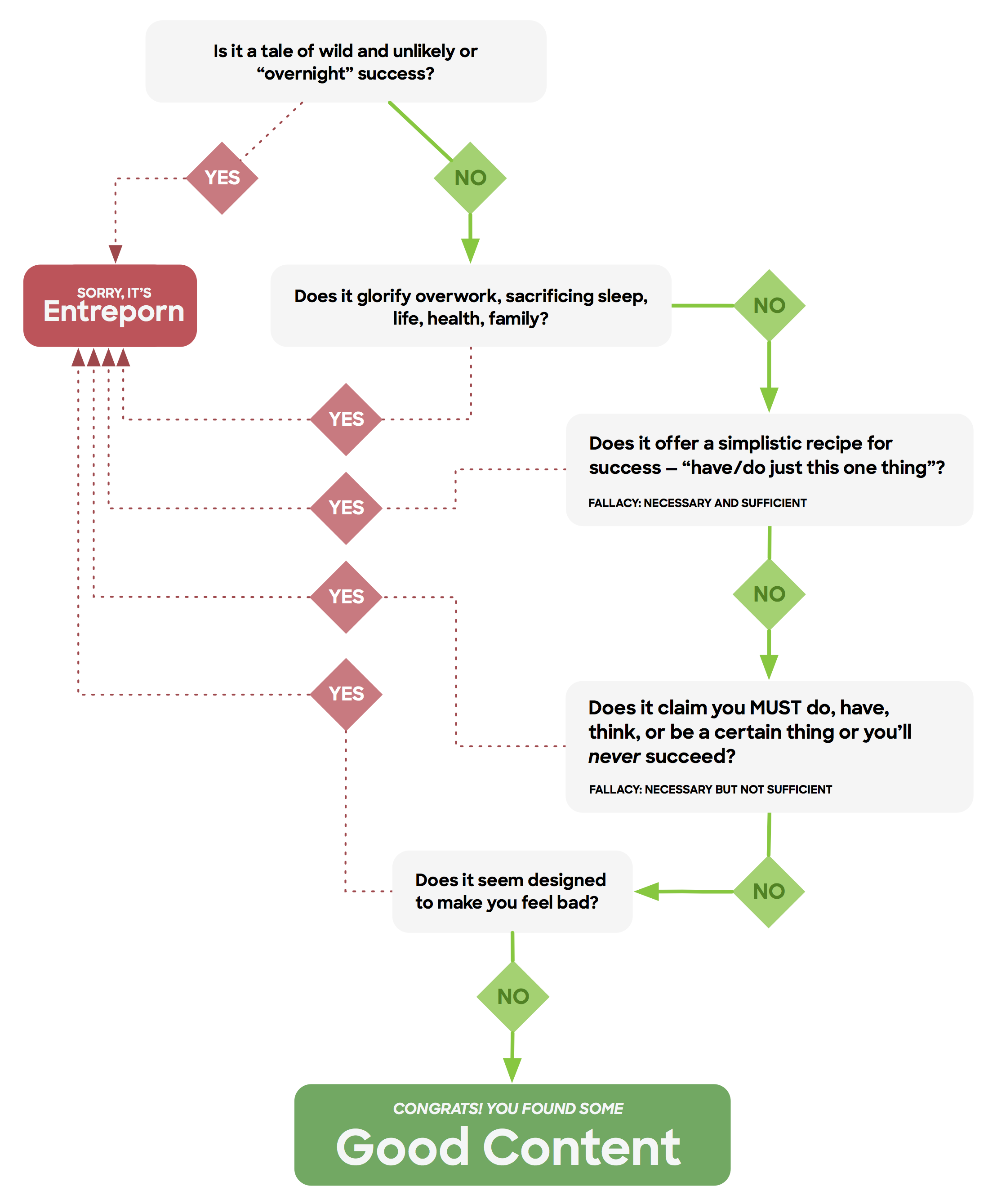 entreporn-chart