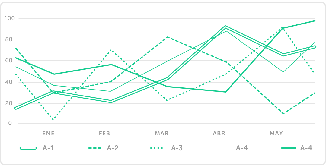 Comparativa del progreso entre cursos