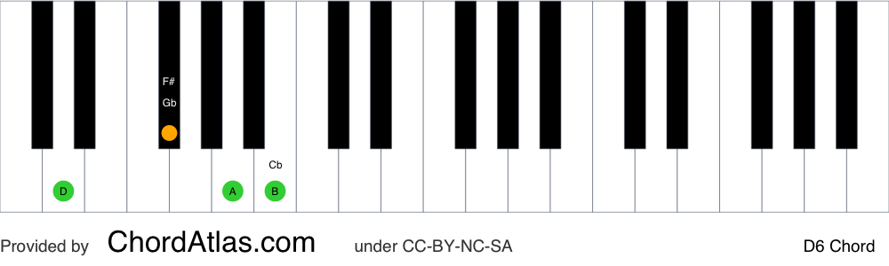 Piano chord chart for the D sixth chord (D6). The notes D, F#, A and B are highlighted.