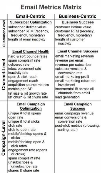 Email Marketing Metrics Matrix