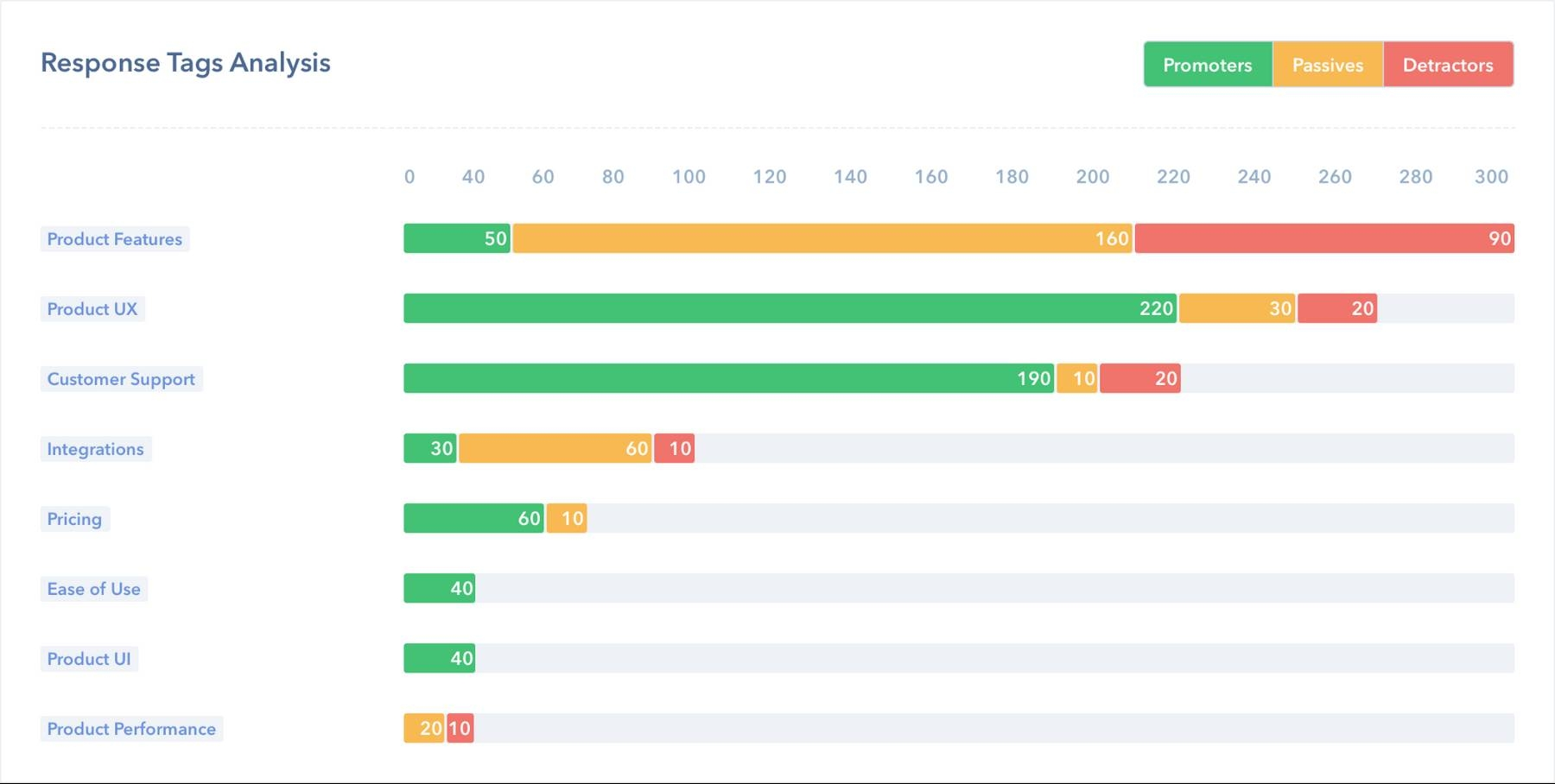 Retently Response Tag Analysis Results