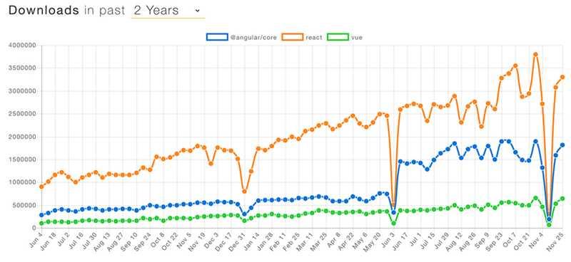 npmtrends.com shows strong growth for all three major frameworks (Angular, React, Vue)