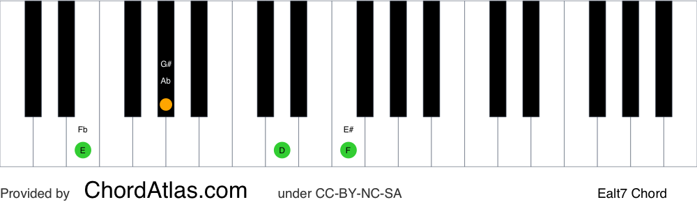 Piano chord chart for the E altered chord (Ealt7). The notes E, G#, D and F are highlighted.