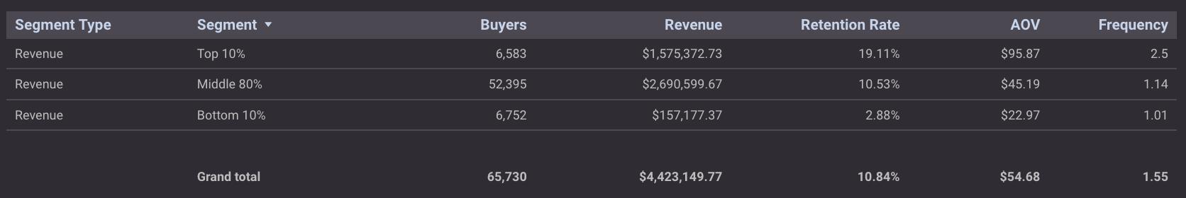 buyer segmentation by revenue