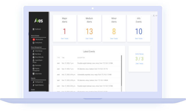 Aves Deception Technology Dashboard