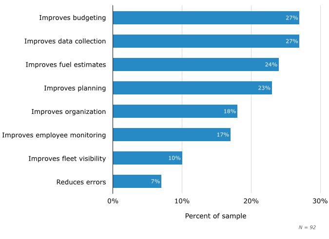 fleet management software benefits