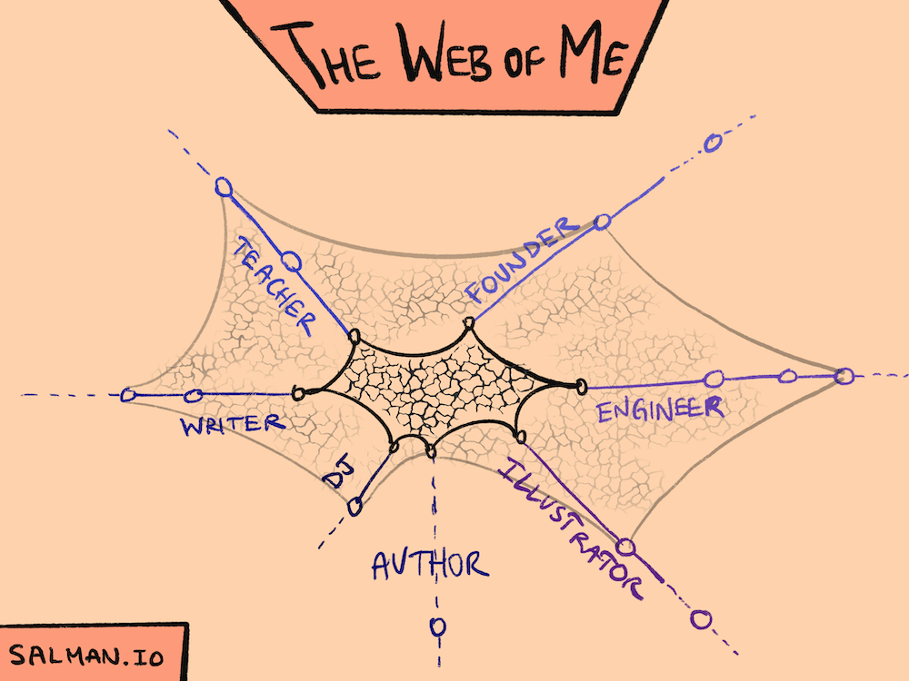 The Web of Me
