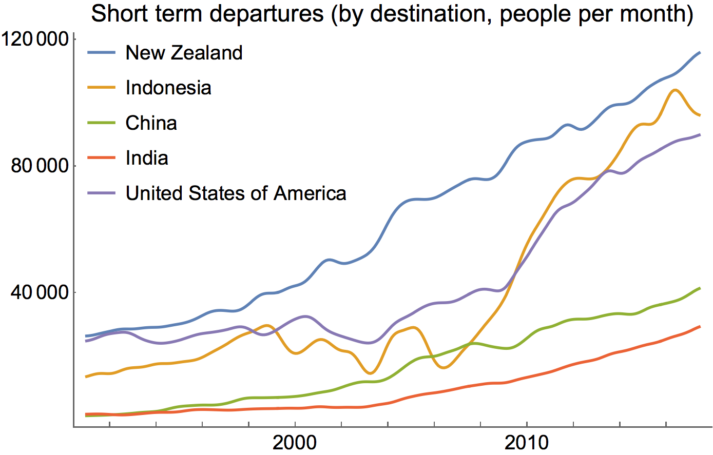 Indonesia rose very quickly as a destination