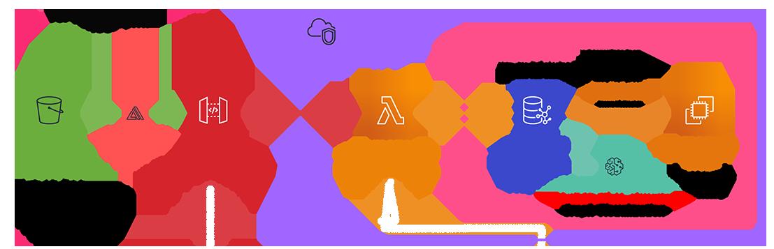Designing Serverless Recommendation engine on top of Neptune graph using AWS fullstack