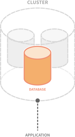 Diagram of a large cylinder representing a cluster and containing multiple smaller cylinders representing databases