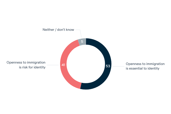 Immigration and national identity - Lowy Institute Poll 2020