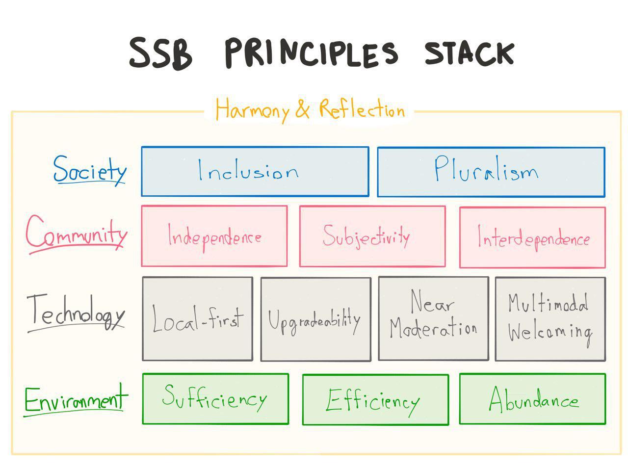 Principles Stack