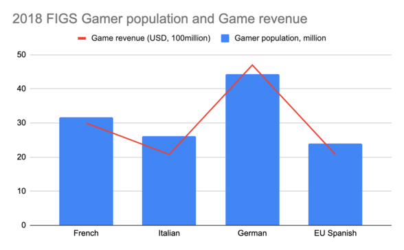Chart: FIGS population and game revenue