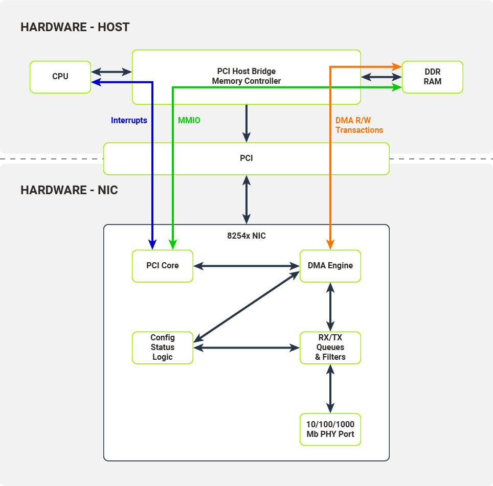 Communication interfaces exposed by the NIC and consumed by the host's hardware