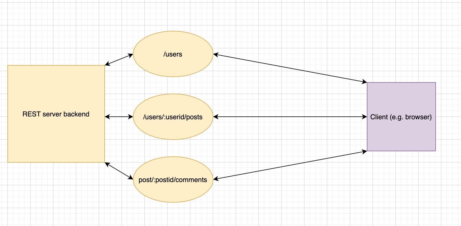 RESTful architecture — all requests from top to bottom must be made to access comments on a post