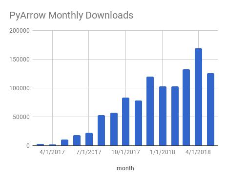 pipy download history of pyarrow