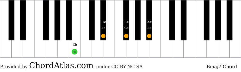 Piano chord chart for the B major seventh chord (Bmaj7). The notes B, D#, F# and A# are highlighted.