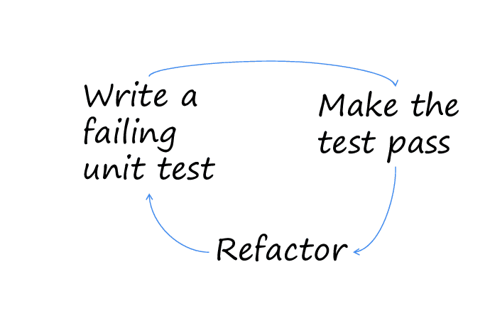 Test Driven Development (TDD) with React, React Testing Library, and Jest