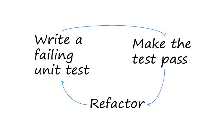 Test Driven Development (TDD).  Image courtesy of ResearchGate.net