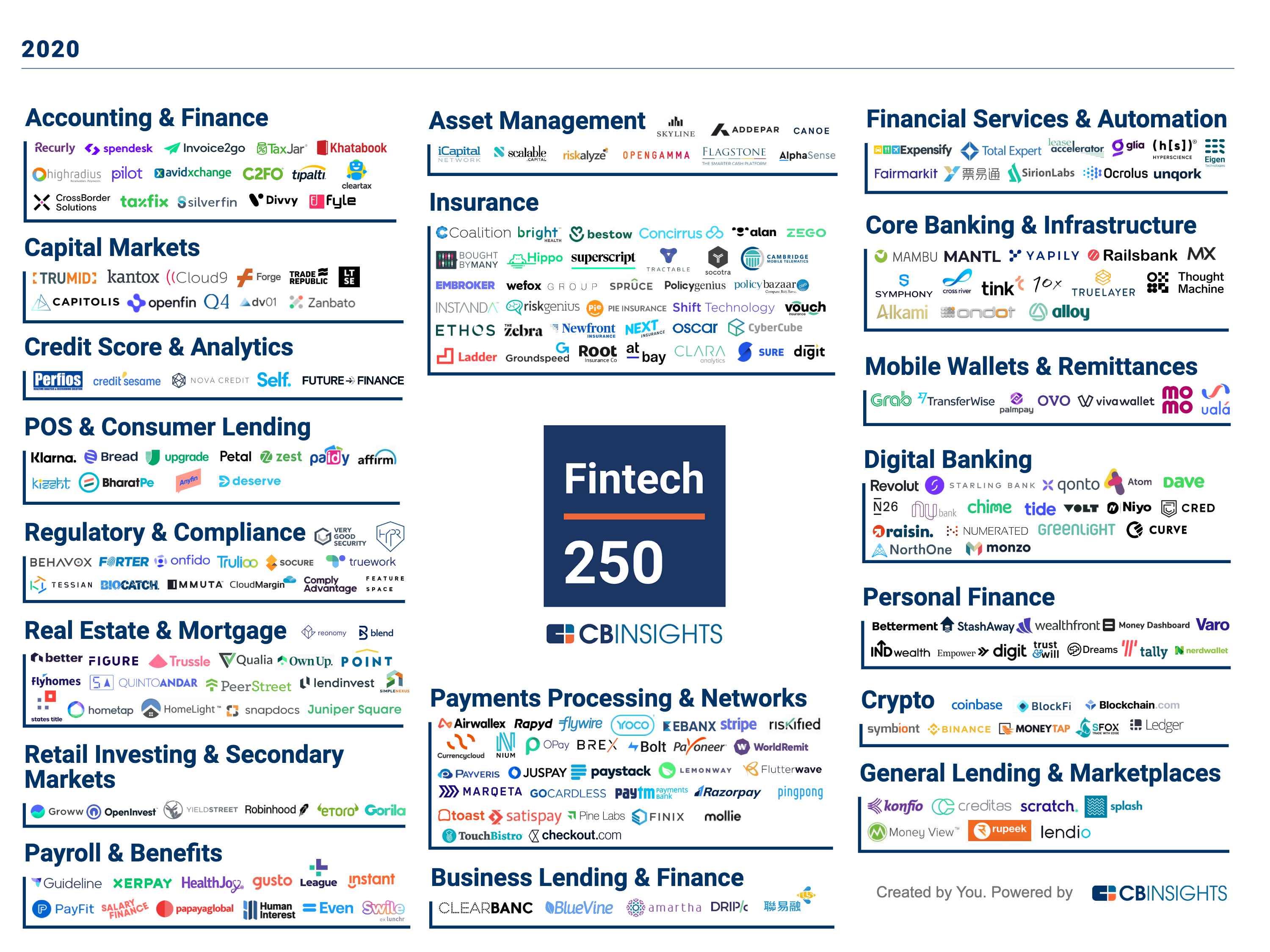"""The Fintech 250 """"market map"""" featuring logos of 250 companies in various categories."""