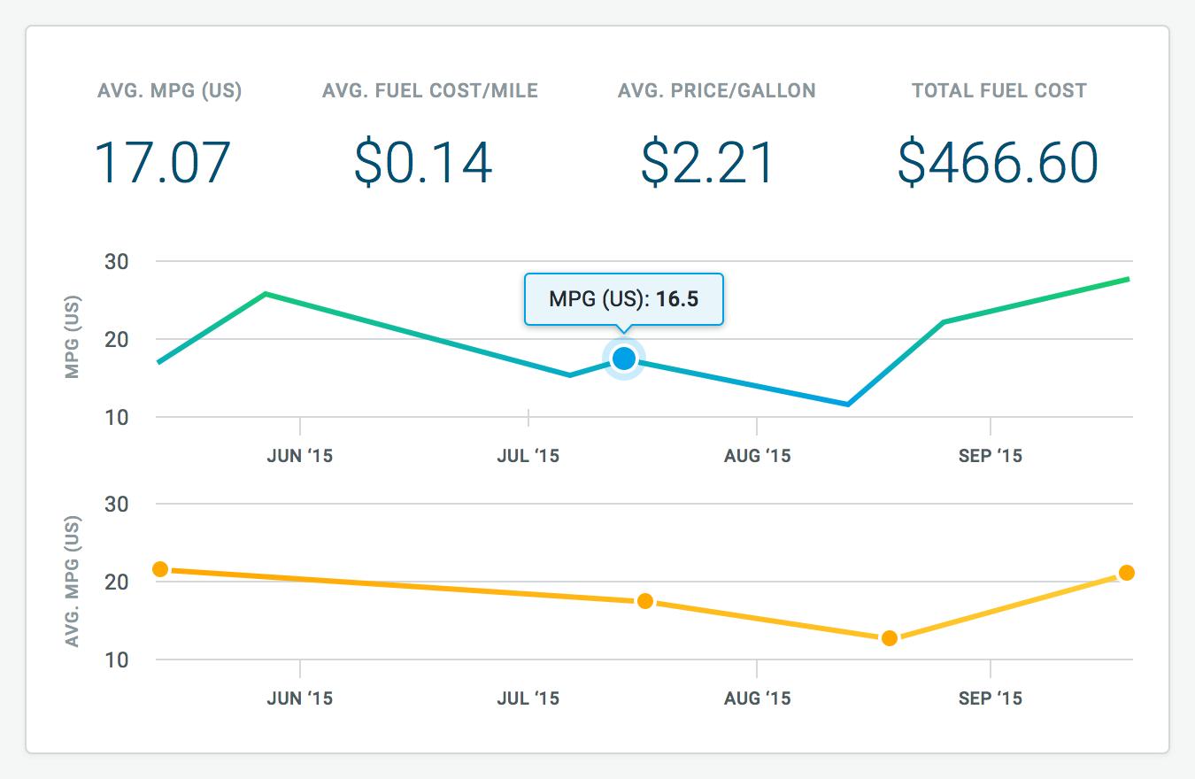 Fuel metrics@2x