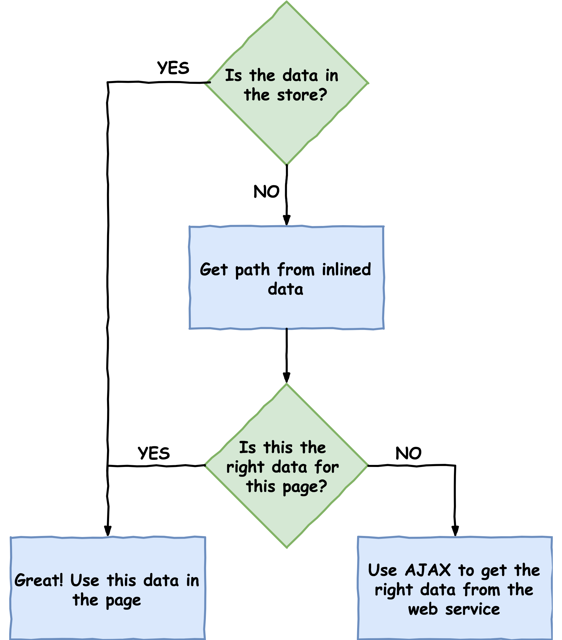 Querying for data workflow